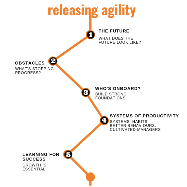 Re-share: Releasing agility in teams